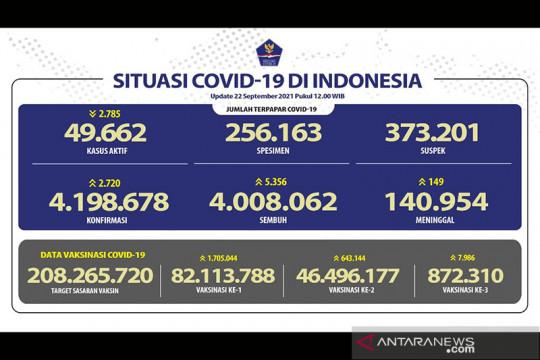 46,50 juta warga Indonesia sudah mendapat vaksinasi dosis lengkap