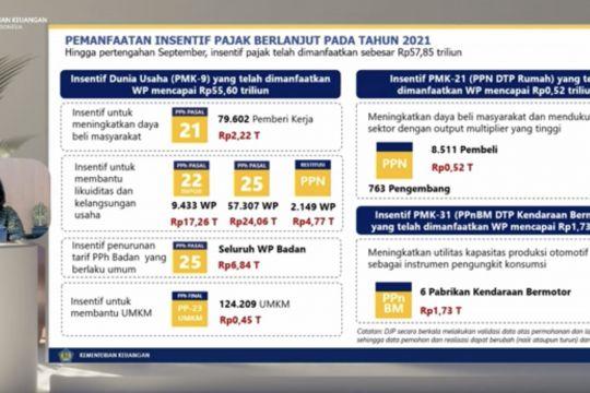 Sri Mulyani sebut insentif pajak telah dimanfaatkan Rp57,85 triliun