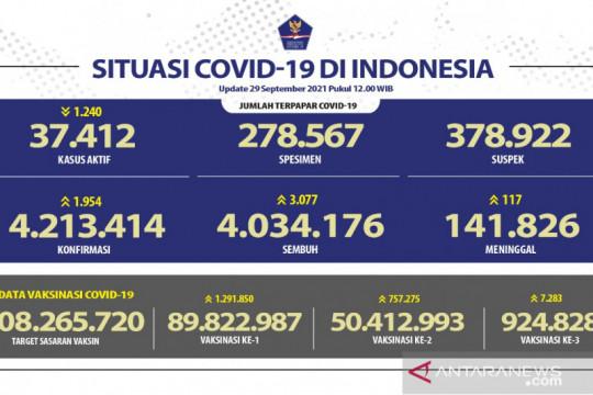 Kasus harian positif COVID-19 di Indonesia bertambah 1.954 orang