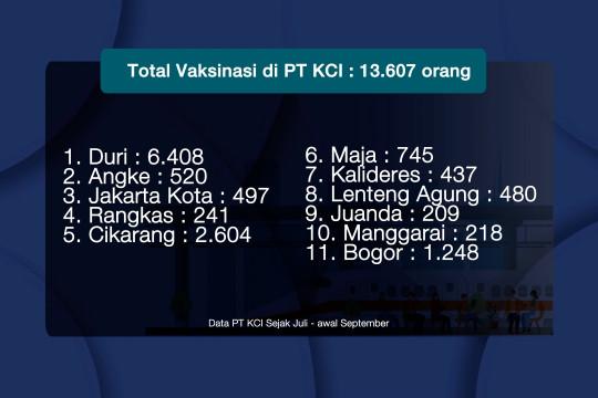 Lebih dari 13 ribu warga telah divaksinasi melalui PT KCI