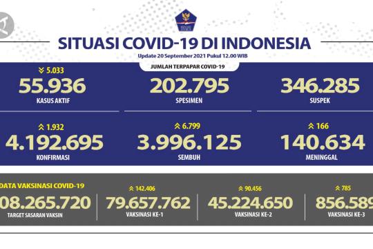 Kasus sembuh COVID-19 tambah 6.799 orang pada 20 September