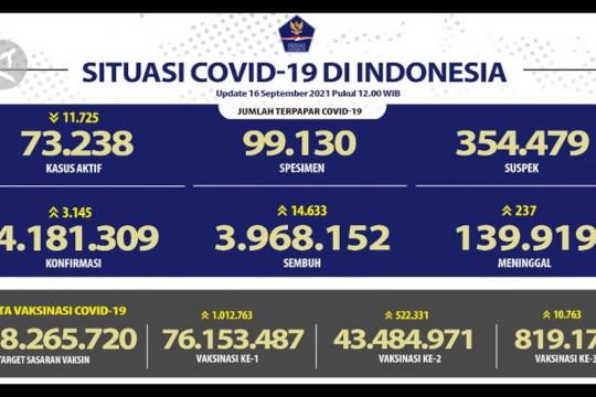 Kasus sembuh COVID-19 tambah 14.633 orang