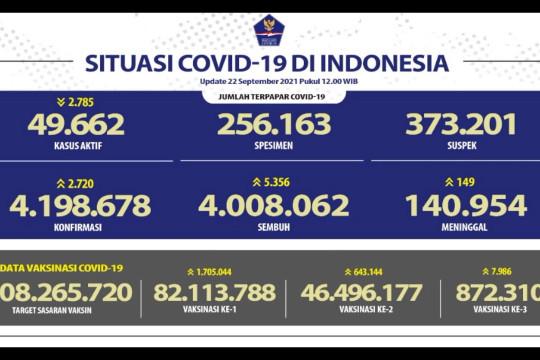 Tambah 5.356, angka kesembuhan nasional tembus 4.008.062 kasus