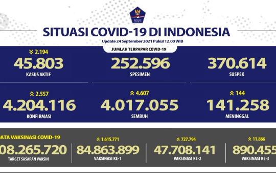 4.607 orang sembuh dari COVID-19 pada 24 September