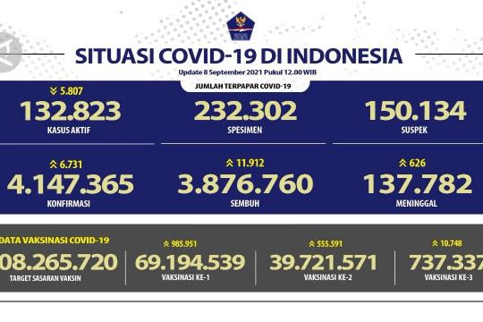 Tambah 11.912 kasus sembuh COVID-19 pada 8 September