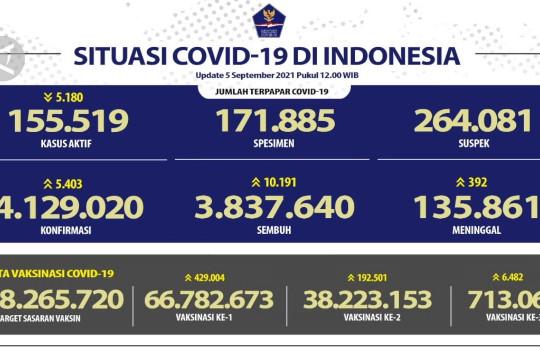 Update COVID-19 5 September, terdapat 5.403 kasus baru