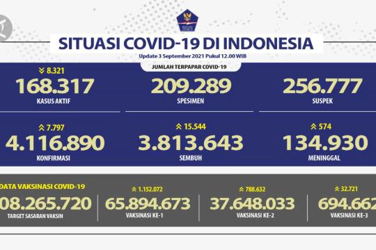 Tambah 7.797 kasus, Ini rincian update Corona 3 September