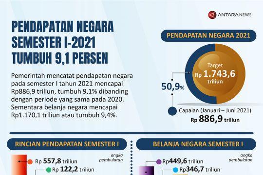 Pendapatan negara semester I-2021 tumbuh 9,1 persen