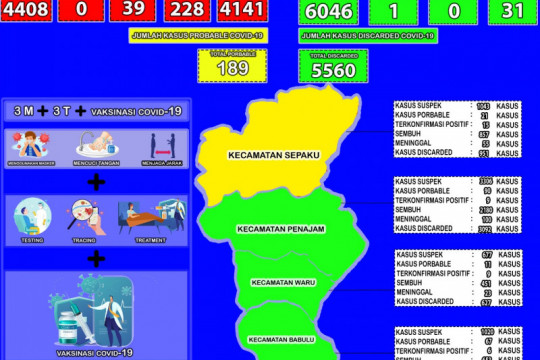 75 persen kecamatan di Kabupaten PPU zona hijau
