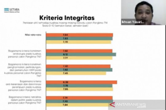 Survei SETARA nilai Kasad dan Kasal unggul jadi kandidat panglima