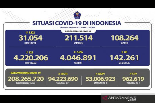 Penerima dua dosis vaksin COVID-19 capai 53.006.923 orang pada Senin