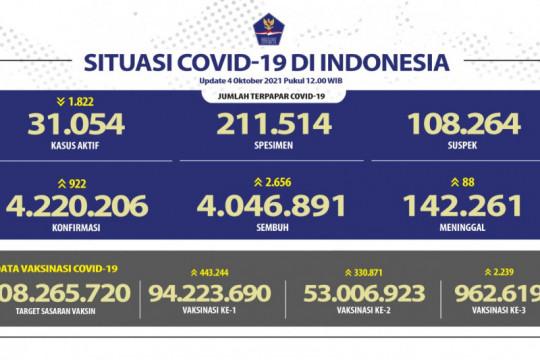 Kasus positif COVID-19 bertambah 922 orang tertinggi di Jakarta