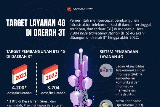 Target layanan 4G di daerah 3T