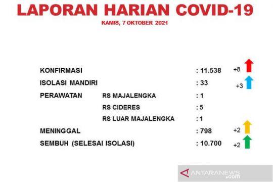 Satgas sebut kasus kematian akibat COVID-19 Majalengka tembus 7 persen