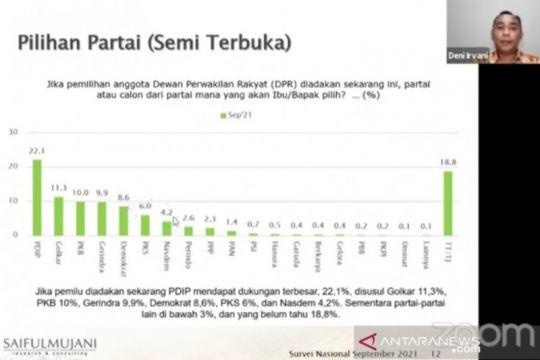 Survei SMRC: Elektabilitas PDIP dan Gerindra cenderung menurun