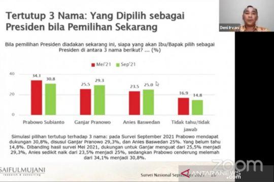 Survei SMRC: Dukungan publik kepada Prabowo menurun