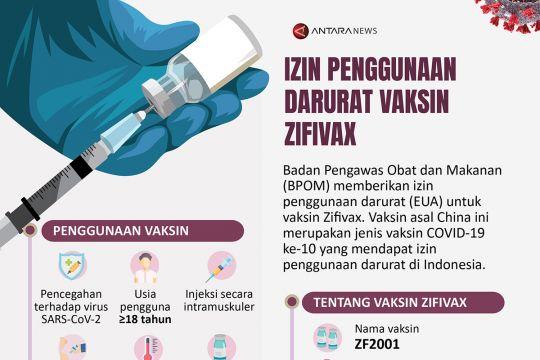 Izin penggunaan darurat vaksin Zifivax