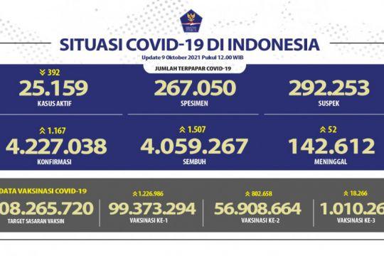 Positif COVID-19 bertambah 1.167 kasus tertinggi di Jateng