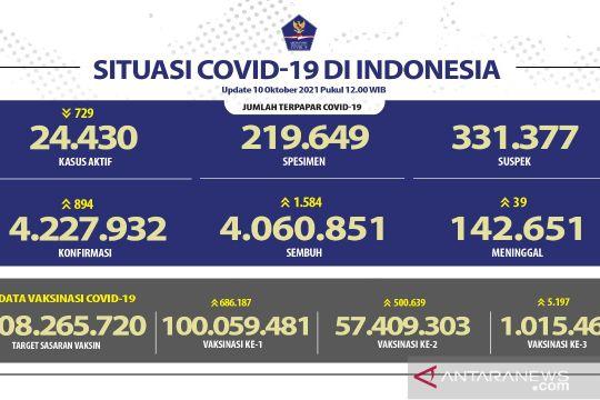 Kasus COVID-19 bertambah 894 orang, DKI laporkan pasien baru terbanyak