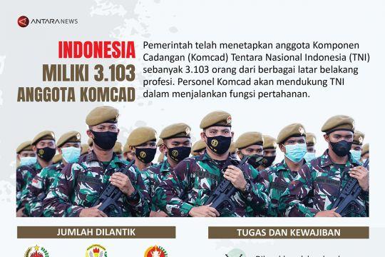 Indonesia miliki 3.103 anggota Komcad