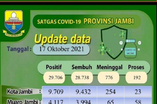 Pasien terkonfirmasi positif COVID-19 di Jambi menurun drastis