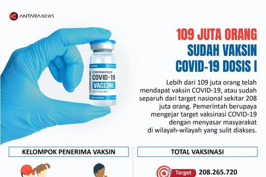 Sebanyak 109 juta orang sudah vaksin COVID-19 dosis 1