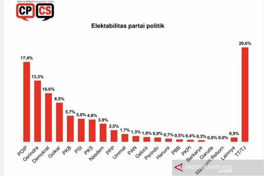 Survei CPCS: Partai Demokrat masuk tiga besar