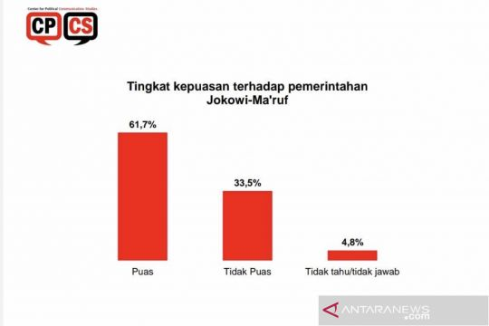 CPCS: 61,7 persen responden puas dengan kinerja Jokowi-Ma'ruf