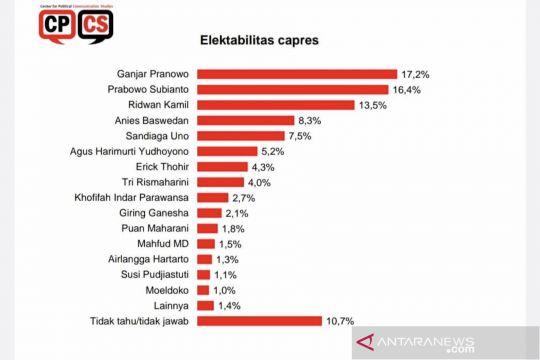Survei CPCS: Elektabilitas Ganjar ungguli Prabowo