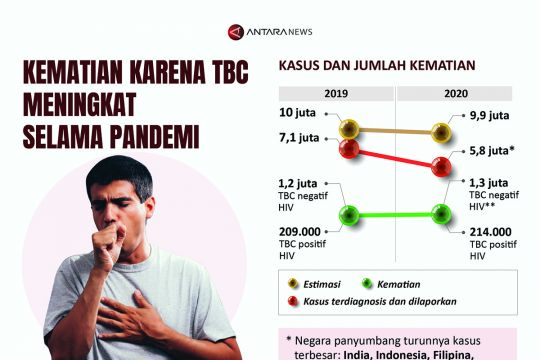 Kematian karena TBC meningkat selama pandemi