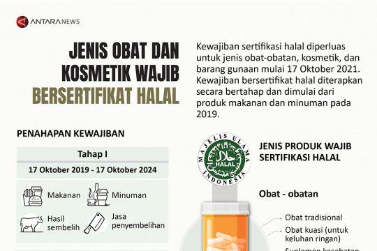 Jenis obat dan kosmetik wajib bersertifikat halal