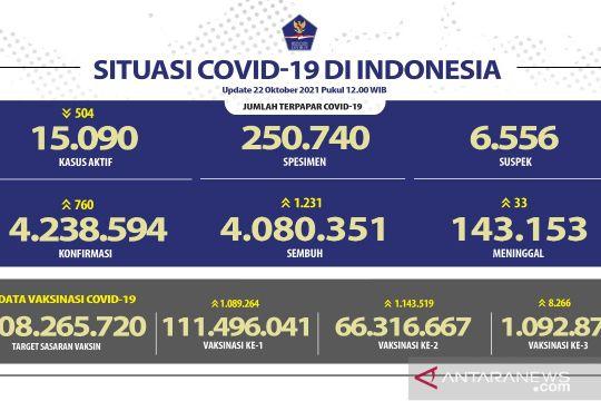 Penerima vaksin lengkap capai 66,31 juta jiwa penduduk Indonesia
