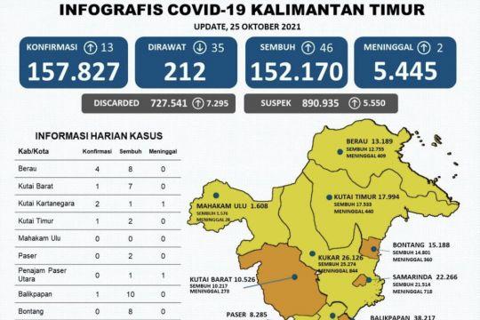 Enam kabupaten di Kaltim zona kuning dan empat zona oranye COVID-19