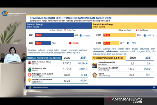 Sri Mulyani: Subsidi energi per September 2021 capai Rp88,2 triliun