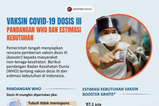 Vaksin COVID-19 dosis III: Pandangan WHO dan estimasi kebutuhan