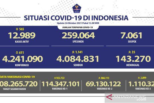 Kasus COVID-19 bertambah 611 orang, Jateng laporkan tambahan terbanyak