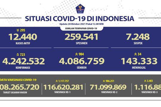 116,62 juta penduduk Indonesia telah mendapat vaksinasi dosis pertama