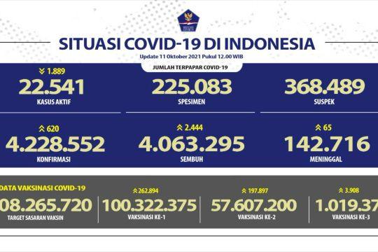 Angka kesembuhan COVID-19 RI bertambah 2.444 orang