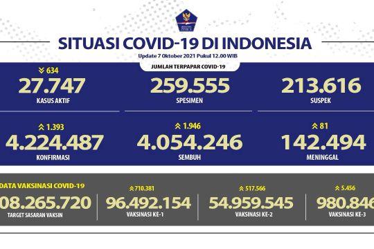 Bertambah 1.946, kasus sembuh COVID-19 RI menjadi 4.054.246