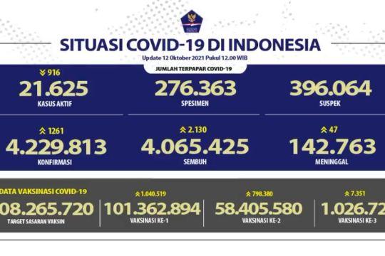 Bertambah 2.130 kasus sembuh COVID-19 menjadi 4.065.425
