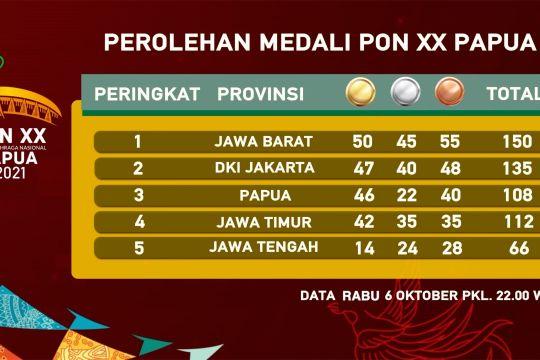 Tambah 16 emas, Jabar teratas klasemen sementara PON XX