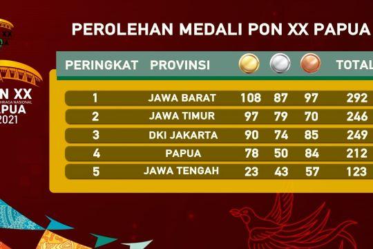 Genap sepekan Jabar amankan posisi puncak klasemen PON XX