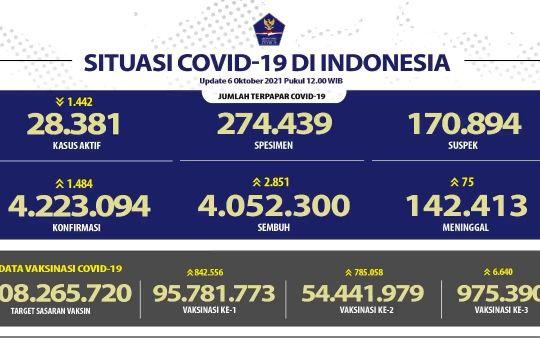 Kasus konfirmasi COVID 19 RI bertambah 1.484