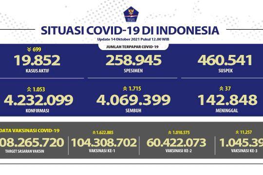 Kasus konfirmasi positif COVID-19 RI bertambah 1.053