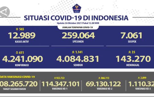 Angka kesembuhan COVID-19 bertambah 1.141 dan kasus aktif turun 565