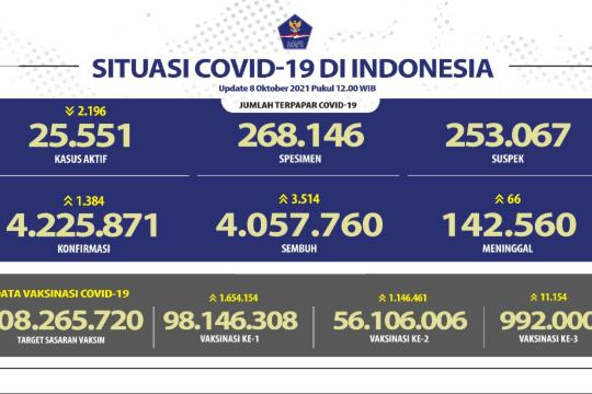 Kasus sembuh COVID-19 bertambah 3.514 orang