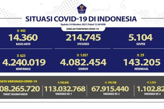 Pasien COVID-19 sembuh bertambah 1.037 pada Minggu 24 Oktober