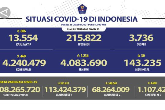 Pasien sembuh COVID-19 bertambah 1.236 orang