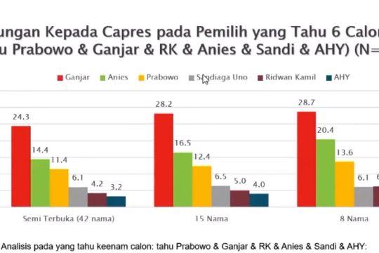 Survei SMRC: Ganjar unggul dalam capres 2024