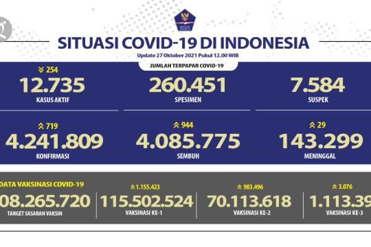 Satgas laporkan 719 kasus baru COVID-19